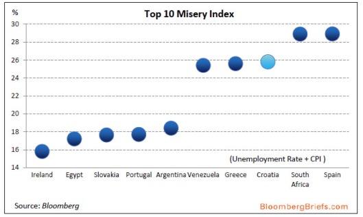 Misery Index (1)