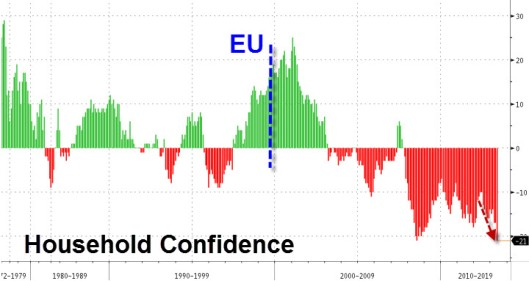 French Household confidence courtesy of www.zerohedge.com