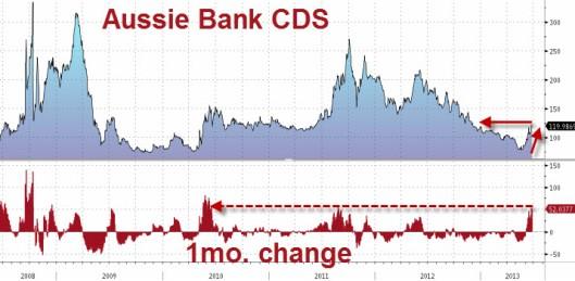 Aussie banks cds