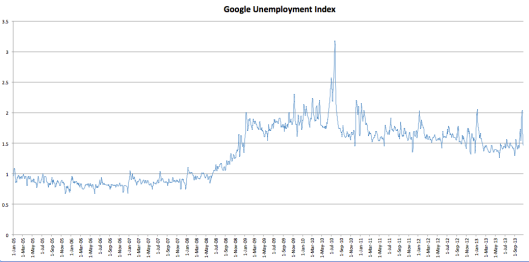 google unempl;oyment index20131029_jobs