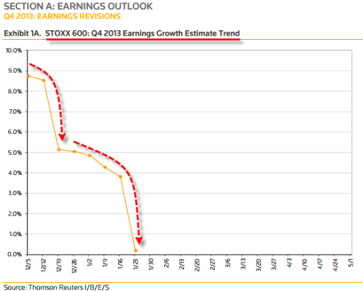 euro earnings growth 20140127_earns