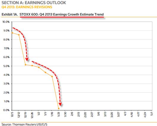 euro earnings growth 20140127_earns