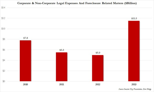 JPM legal fees