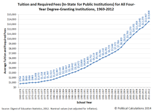 a-0-tuition-and-required-fees-for-all-four-year-degree-granting-institutions-1969-2012