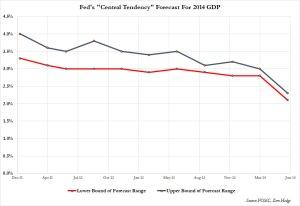 Fed 2014 GDP forecast