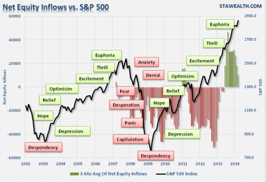 Investor-Psychology-Cycle-040814