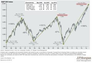 overvalued market