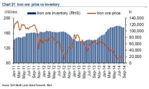 Iron ore China