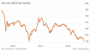 iron ore slumps