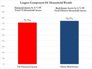 US vs China main assets_0