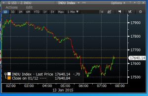 dow chart 1
