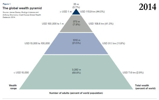 wealth pyramid 2014