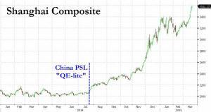 chinese markets