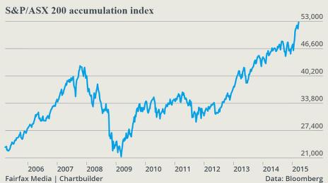 S-P-ASX-200-accumulation-index-Last-Price_chartbuilder-620x349