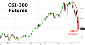 chinese futures