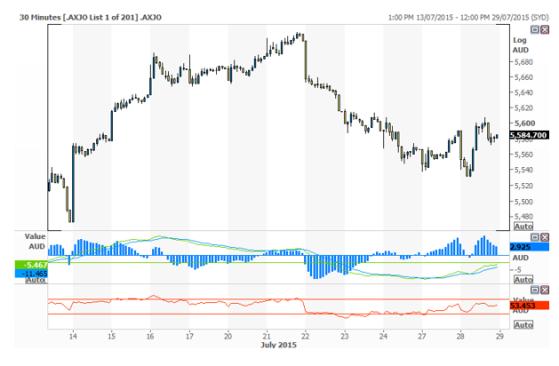 chart 28.7