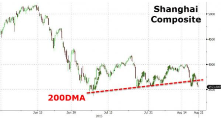chart three 21808