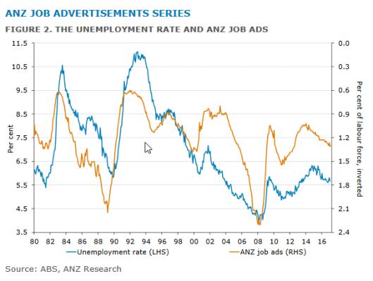 anz jobs 6.3.png
