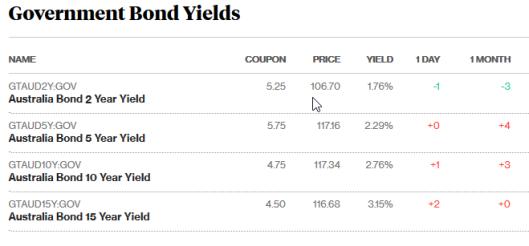 bonds 234