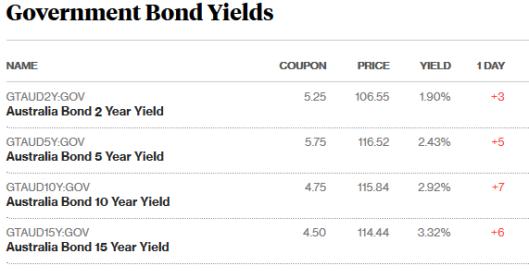 bonds 9