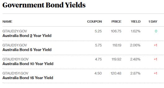 bonds 18