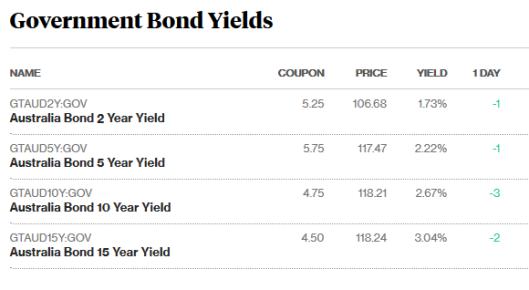 bonds 3