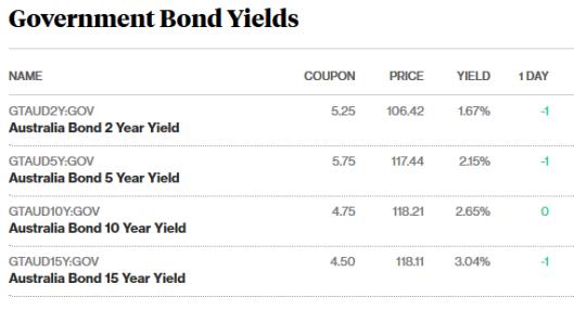 bonds 11.5