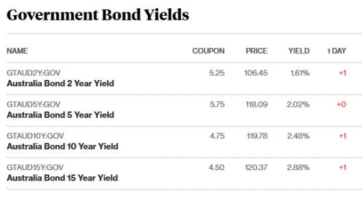 bonds 2.25