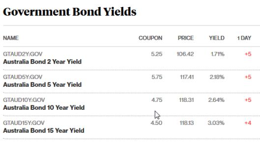 bonds 4.5