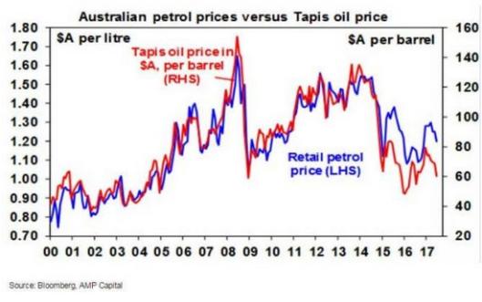amp petrol