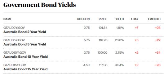 bonds 18.7