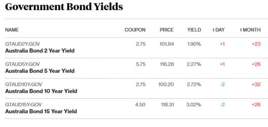 bonds 19.7.png