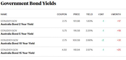 bonds 24.7