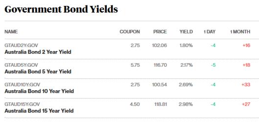 bonds 27.7.png