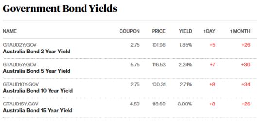 bonds 7.7.png