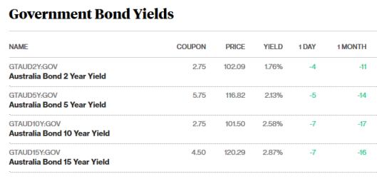 bonds 11.8.png