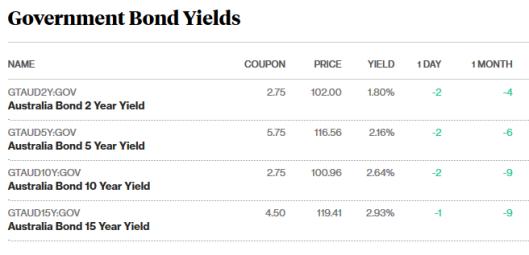 bonds 17.8