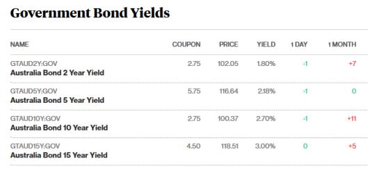 bonds 2.8.png