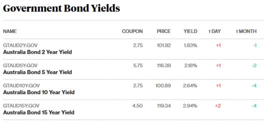 bonds 25.8.png