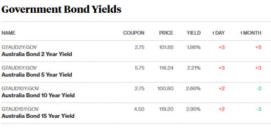 bonds 28.8.png