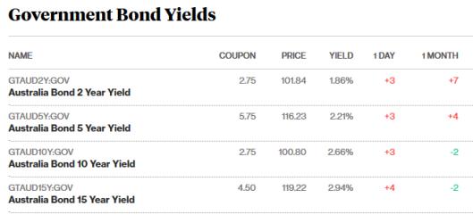 bonds 30.8.png