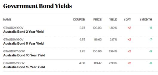 bonds 9.8