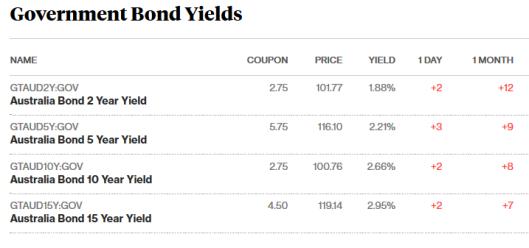 bonds 13.9.17
