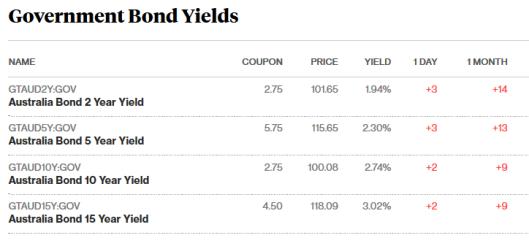 bonds 15.9.png