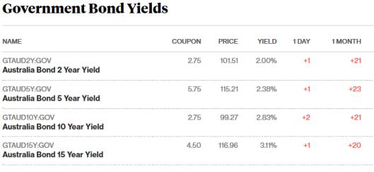 bonds 20.9.17.png