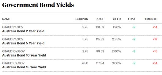 bonds 22.9.png