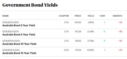 bonds 25.9.png