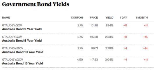 bonds 27.9.png