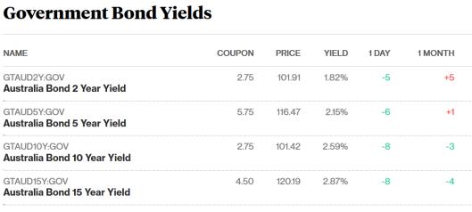 bonds 6.9.17.png