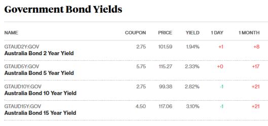 bonds 11.10.17.png